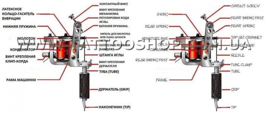 Схема роторной тату машины